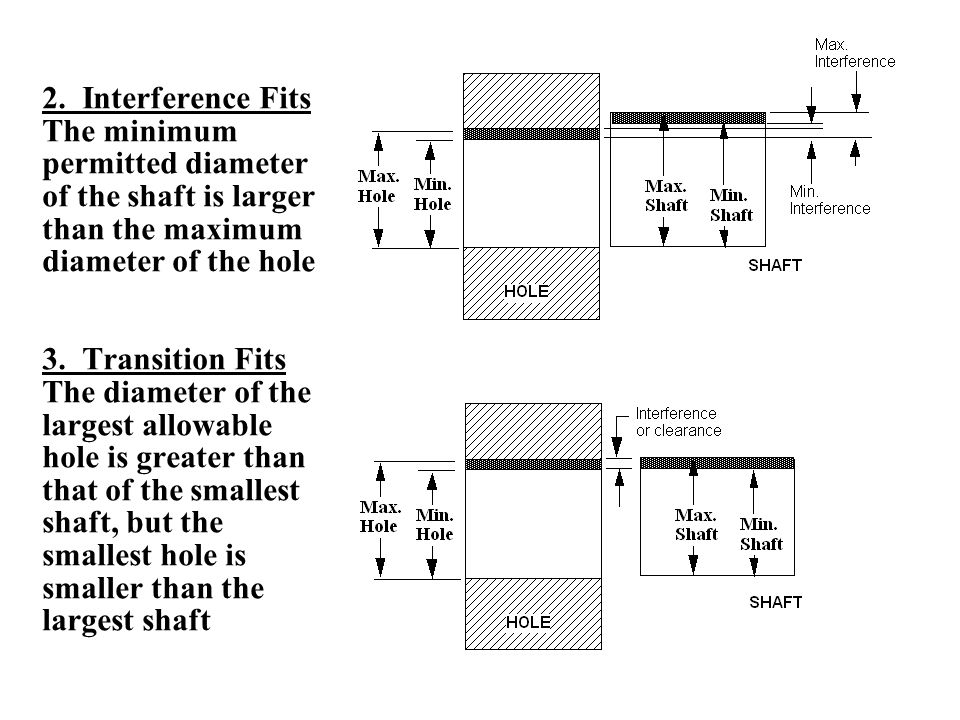 2. Interference Fits The minimum permitted diameter of the shaft is larger than the maximum diameter of the hole.