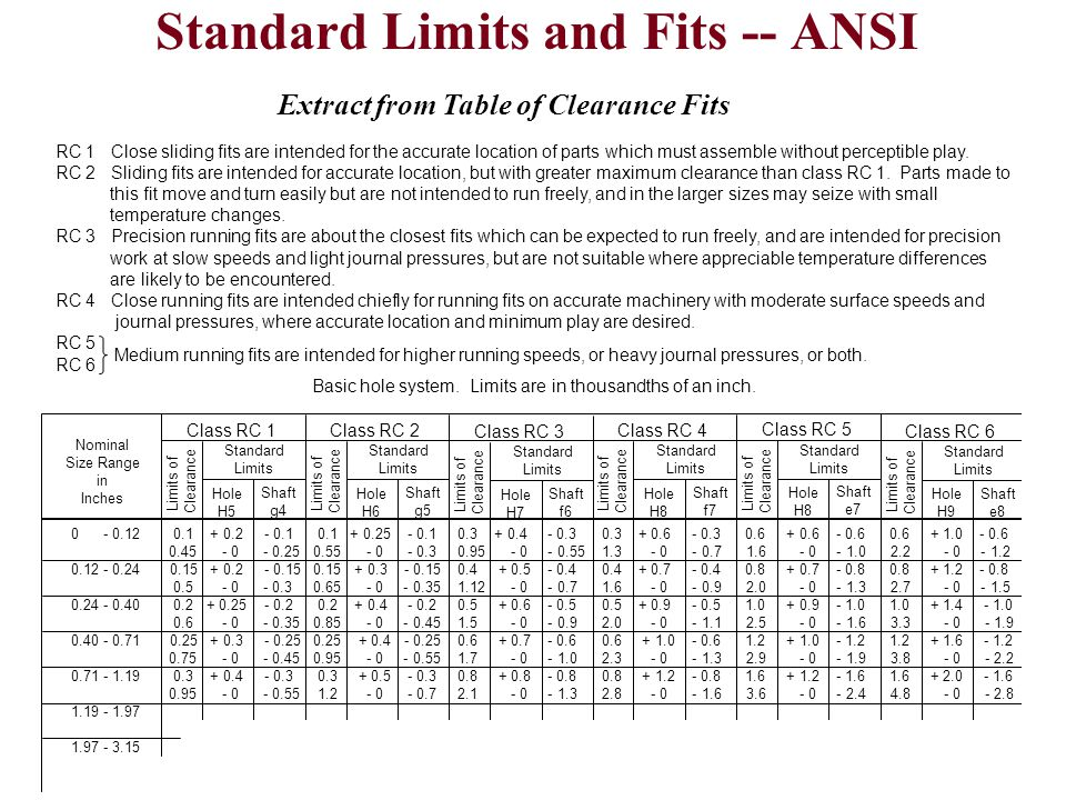 Standard Limits and Fits -- ANSI