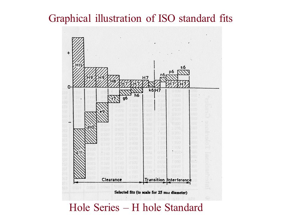 Graphical illustration of ISO standard fits