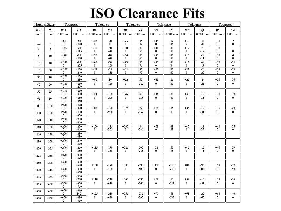 ISO Clearance Fits