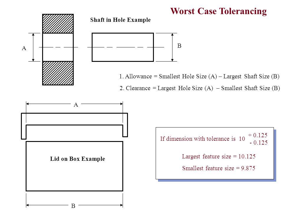 Worst Case Tolerancing