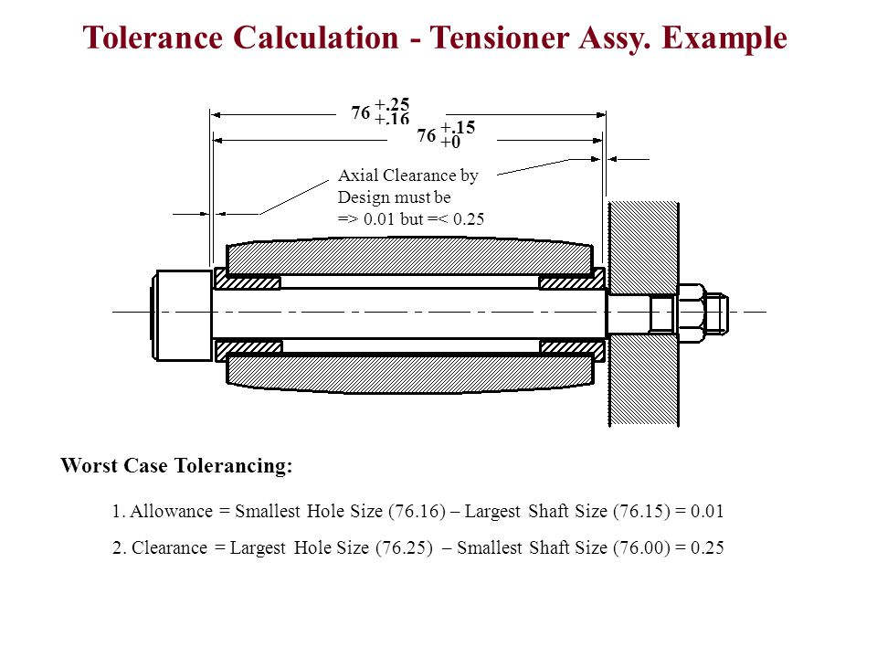 Tolerance Calculation - Tensioner Assy. Example