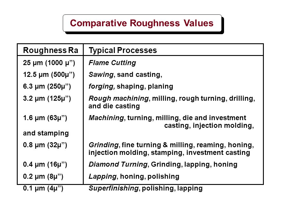 Comparative Roughness Values