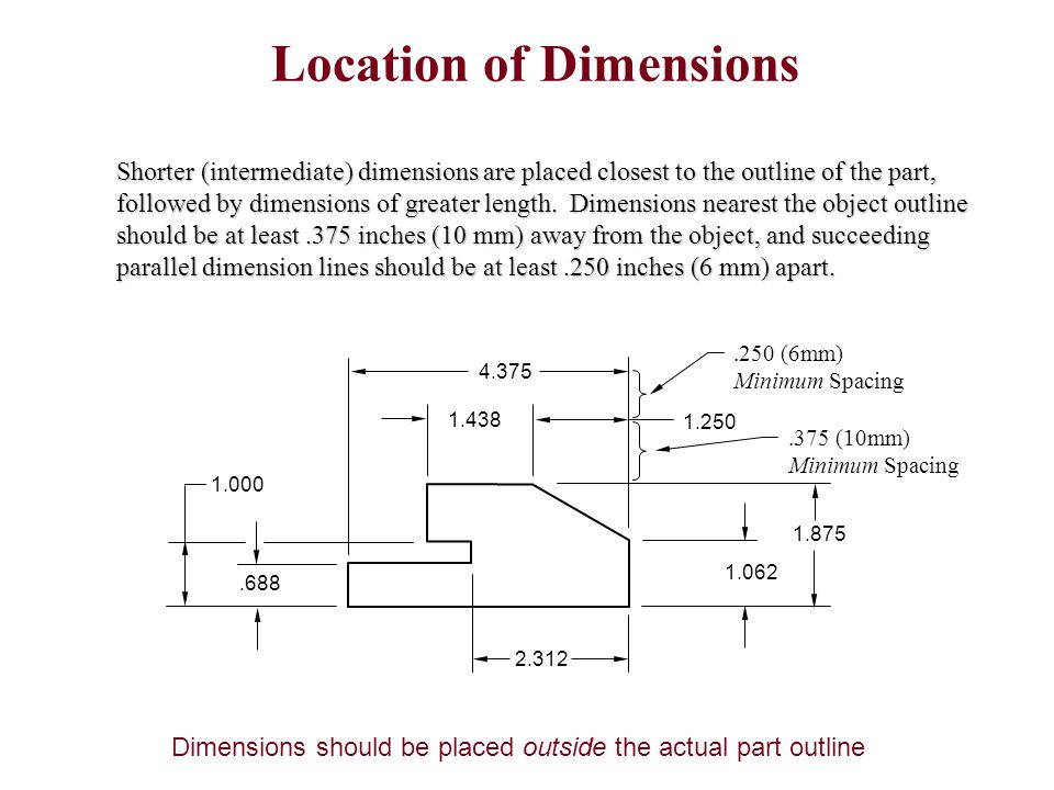 Location of Dimensions