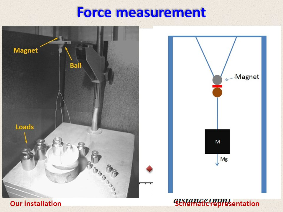 Force measurement Our installation Schematic representation