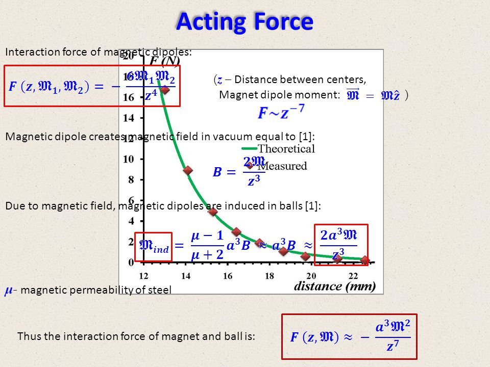 Acting Force μ- magnetic permeability of steel