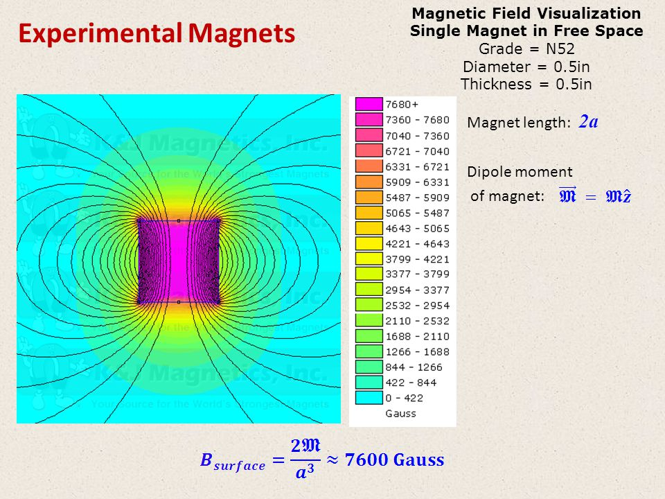 Experimental Magnets Magnet length: 2a Dipole moment of magnet: