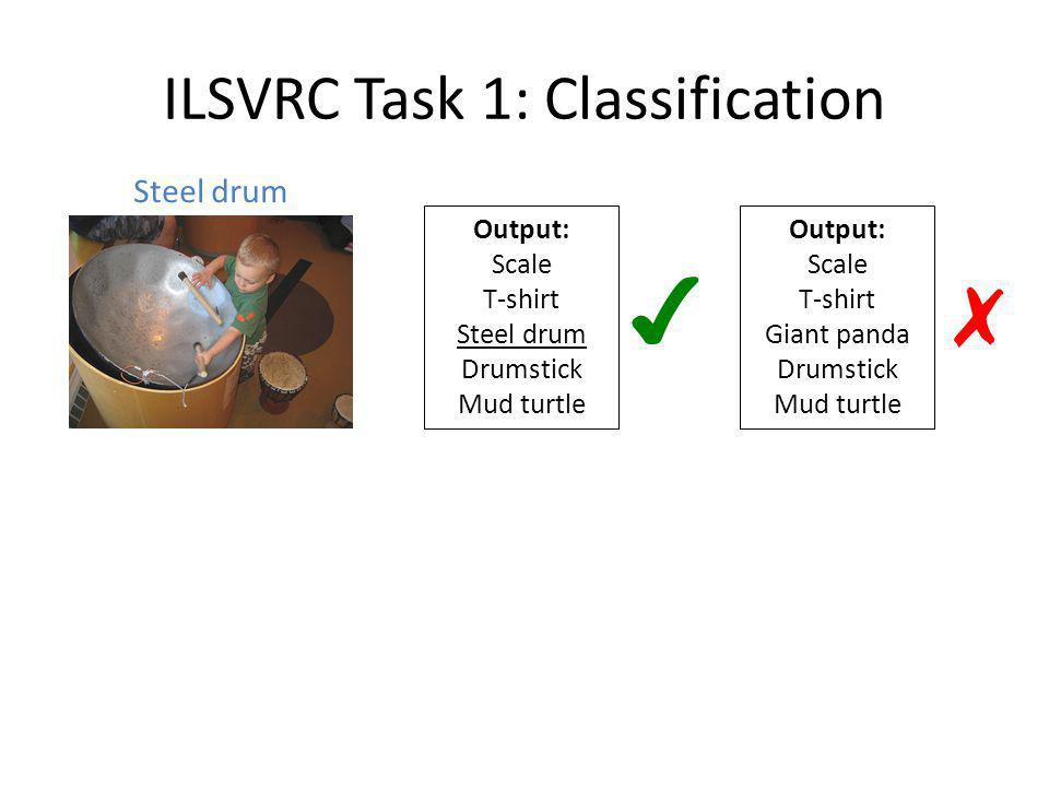 ILSVRC Task 1: Classification