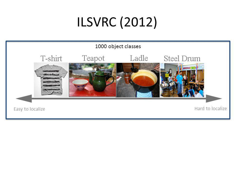 ILSVRC (2012) 1000 object classes Easy to localize Hard to localize