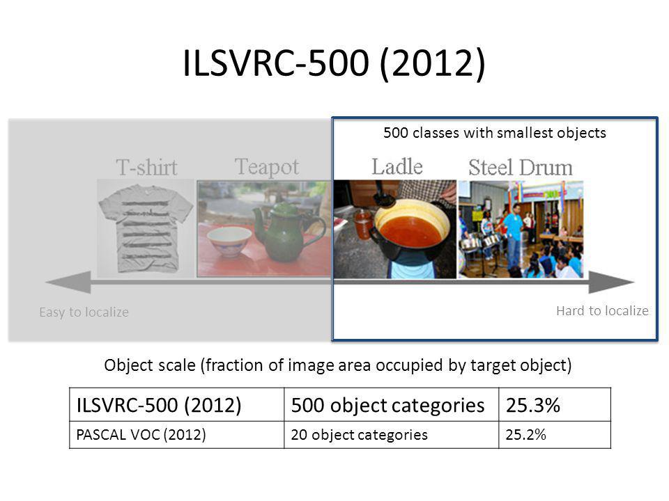 ILSVRC-500 (2012) ILSVRC-500 (2012) 500 object categories 25.3%