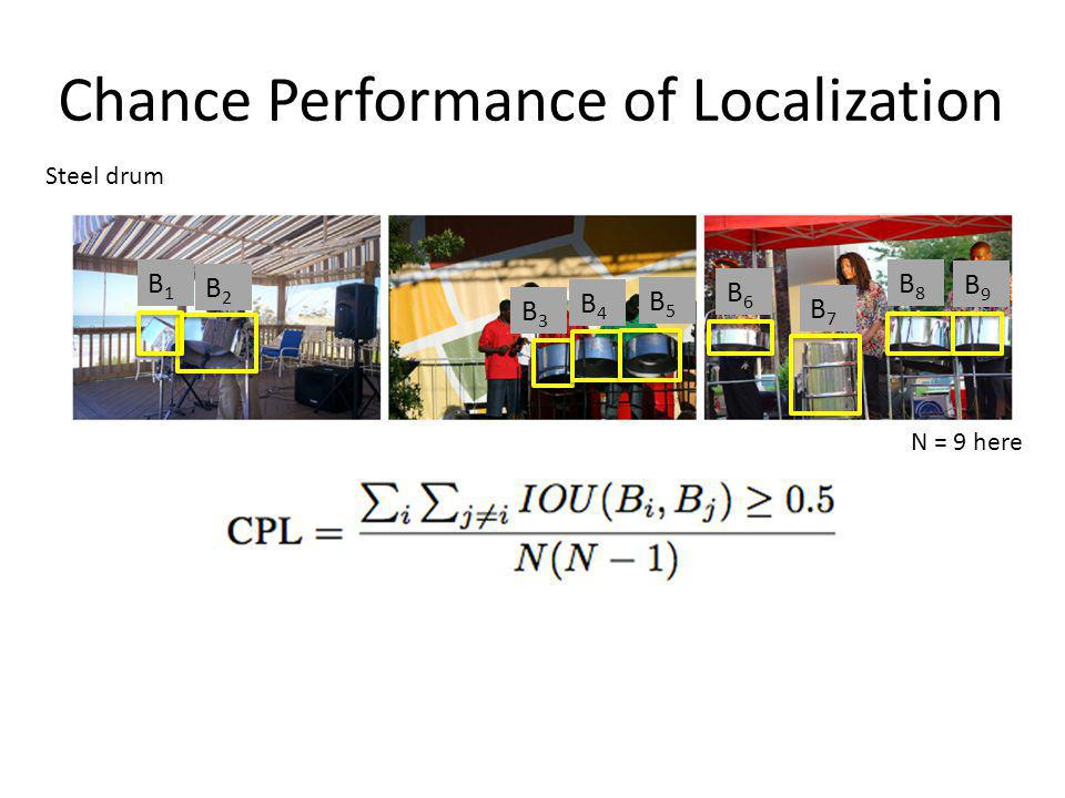 Chance Performance of Localization