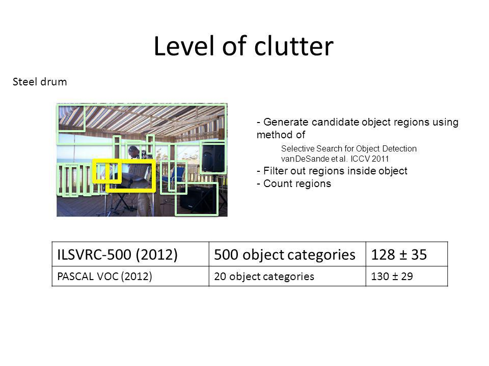 Level of clutter ILSVRC-500 (2012) 500 object categories 128 ± 35