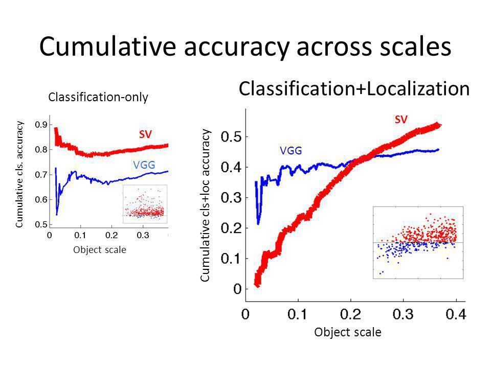 Cumulative accuracy across scales
