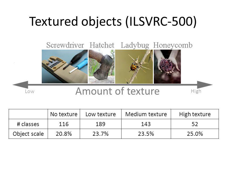 Textured objects (ILSVRC-500)