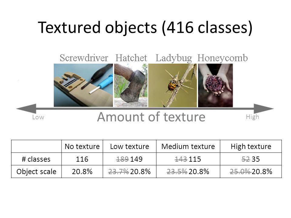Textured objects (416 classes)