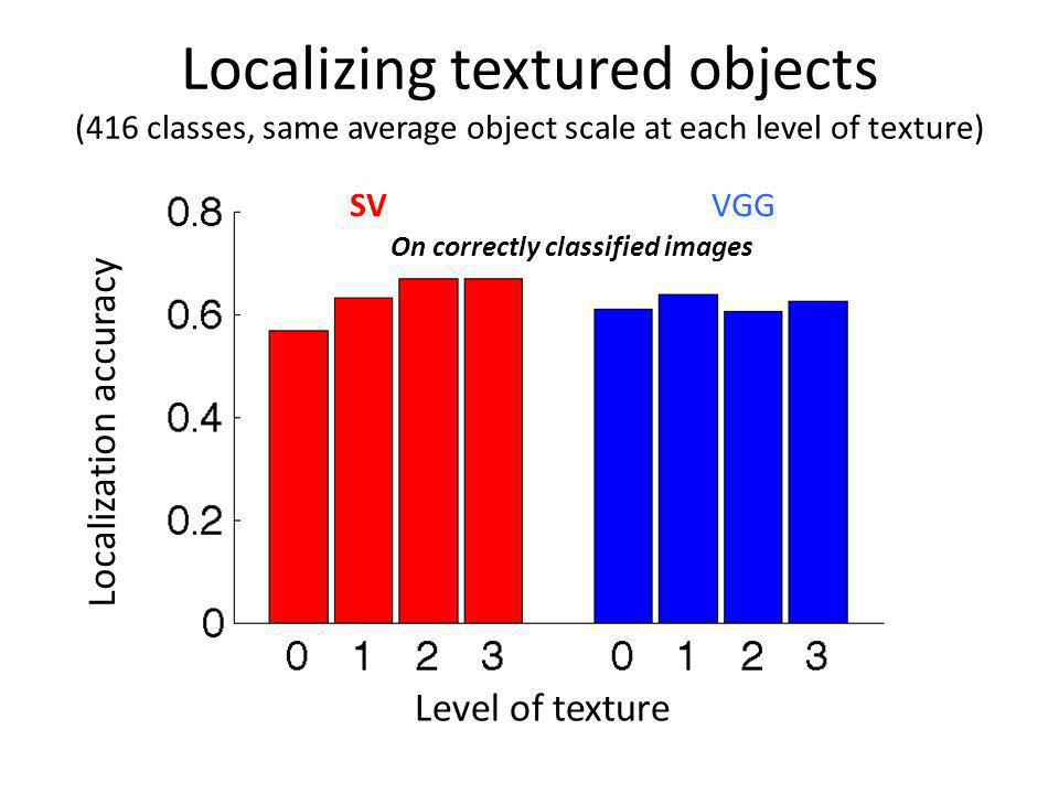 Localizing textured objects (416 classes, same average object scale at each level of texture)