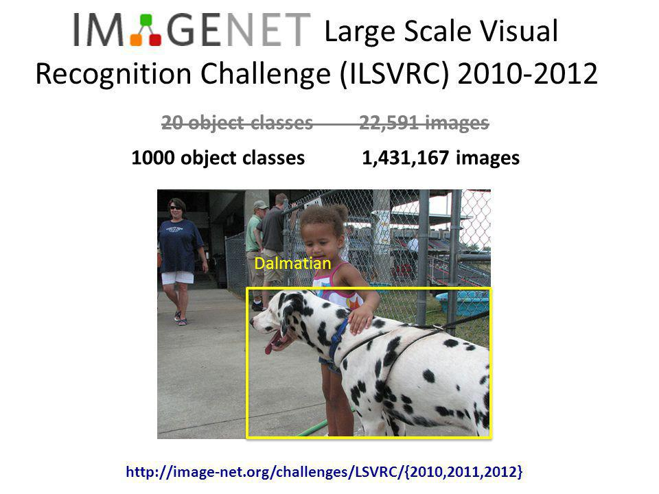Large Scale Visual Recognition Challenge (ILSVRC) 2010-2012