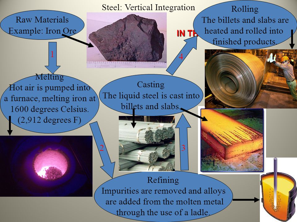 Steel: Vertical Integration Rolling The billets and slabs are