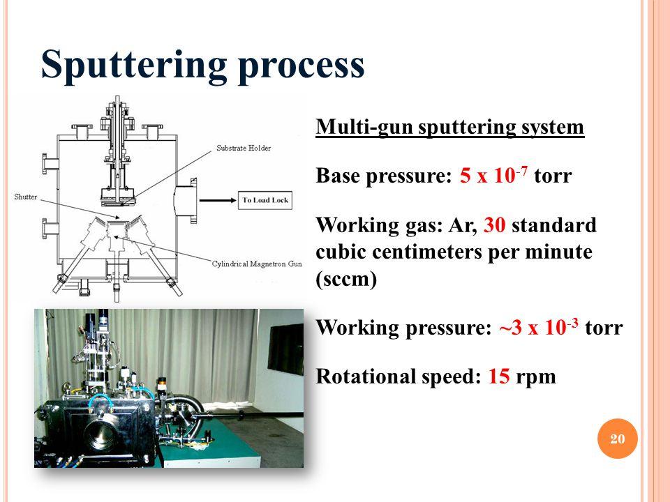 Sputtering process Multi-gun sputtering system