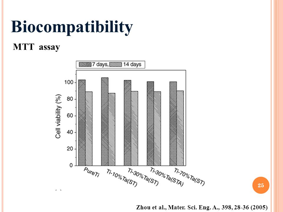 Biocompatibility MTT assay