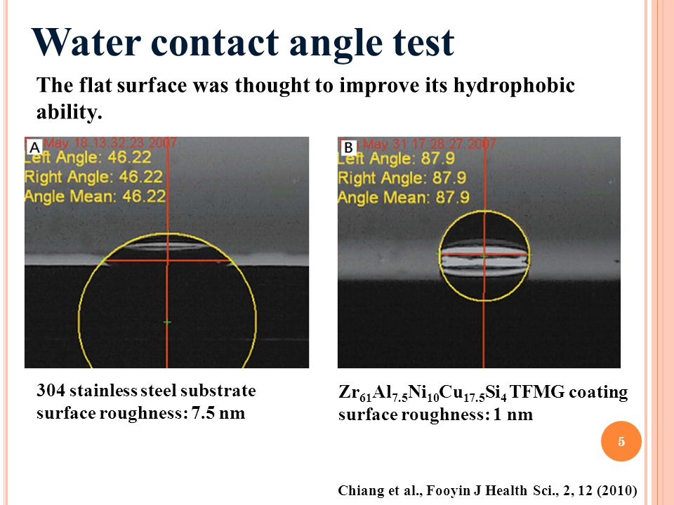 Water contact angle test