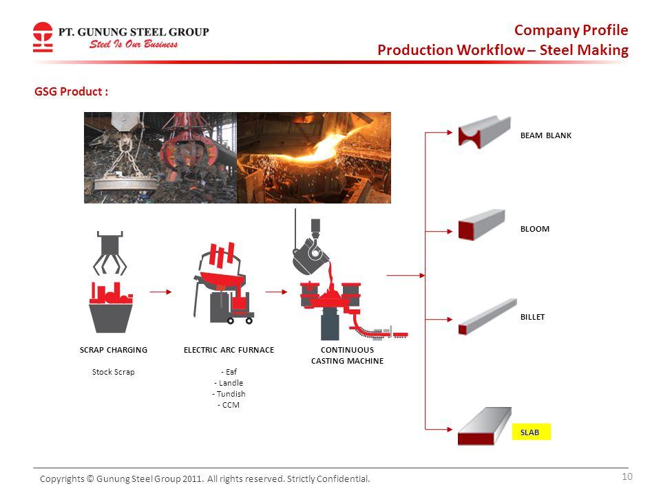 Production Workflow – Steel Making