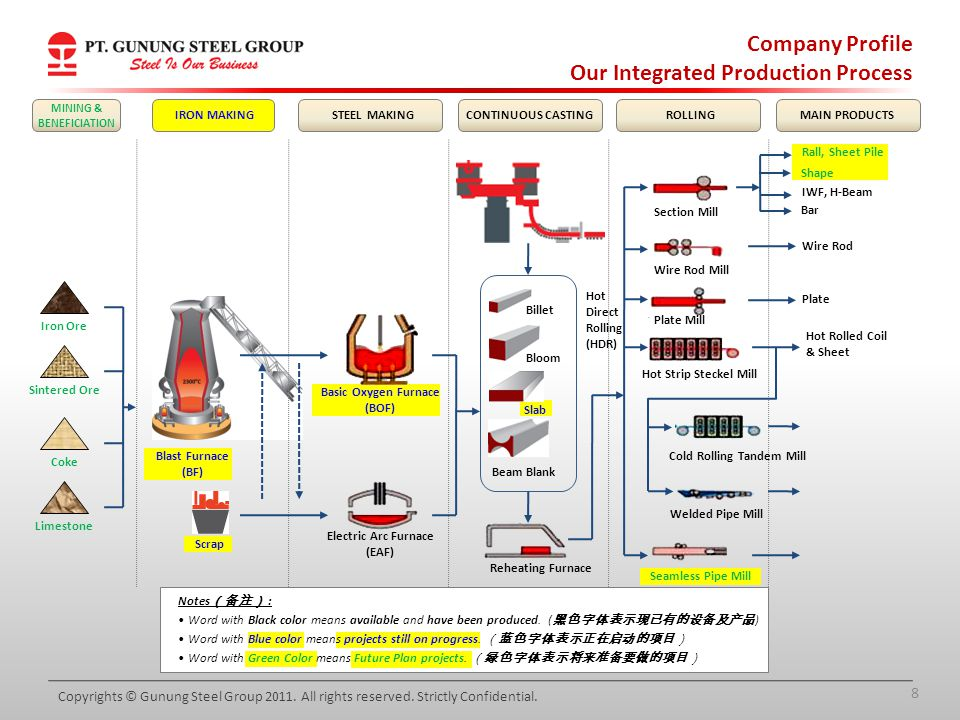 Our Integrated Production Process