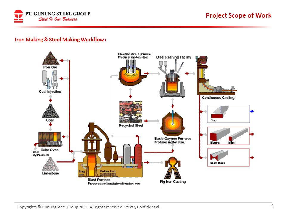 Project Scope of Work Iron Making & Steel Making Workflow :