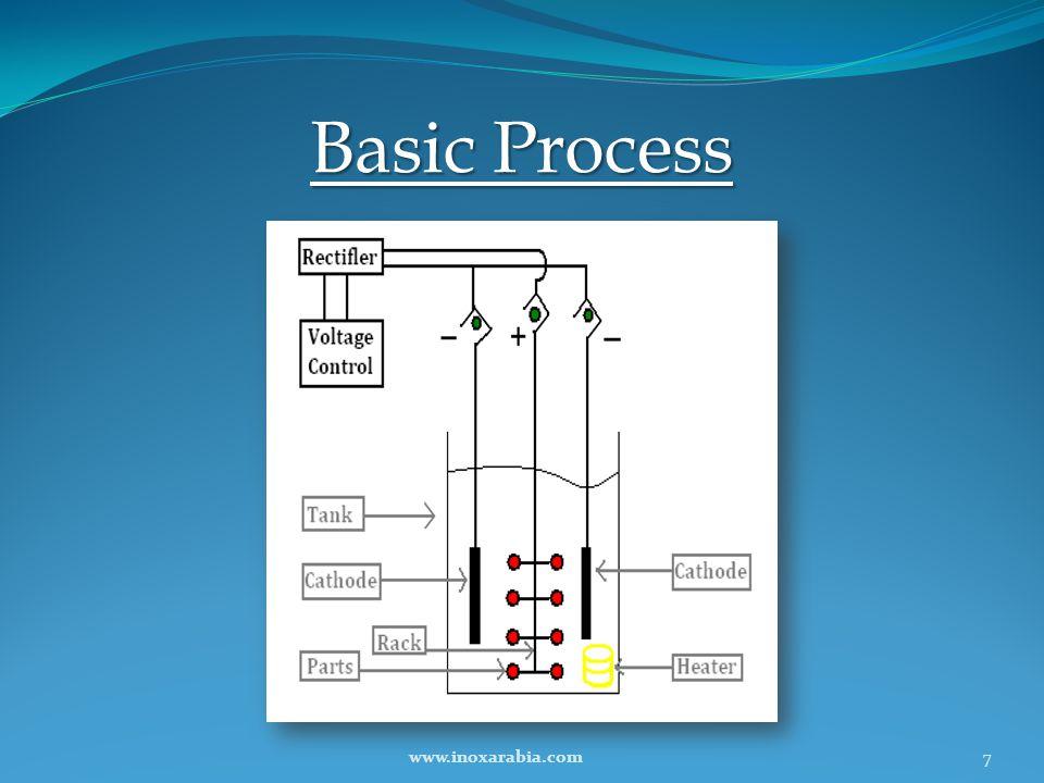 Basic Process www.inoxarabia.com