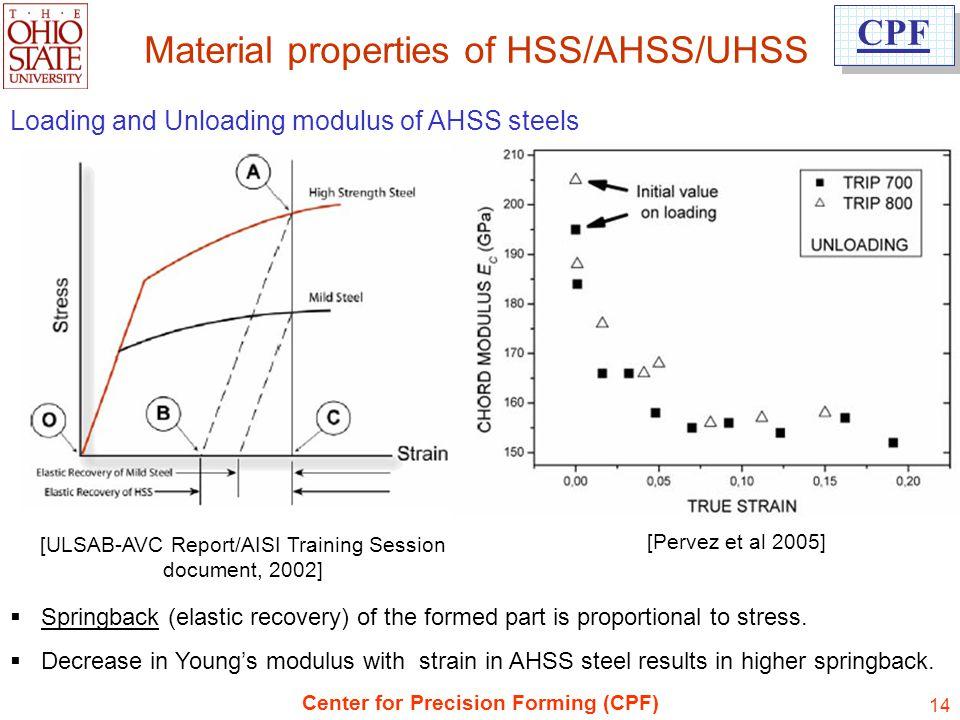 Material properties of HSS/AHSS/UHSS