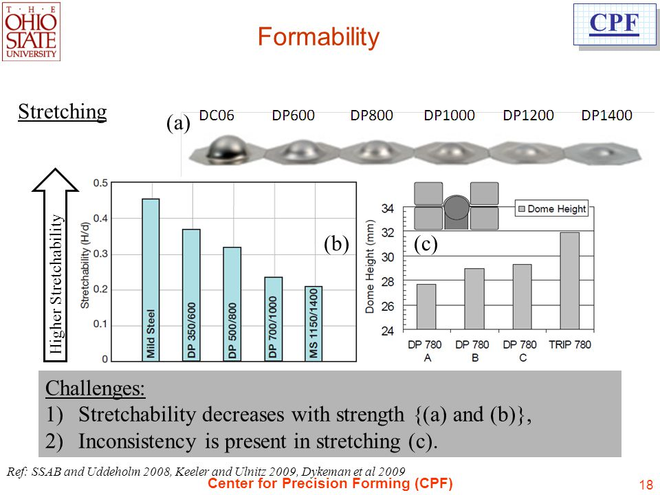 Formability Stretching (a) (b) (c) Challenges:
