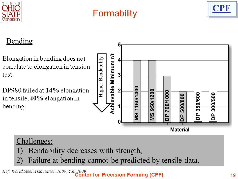 Formability Bending Challenges: Bendability decreases with strength,