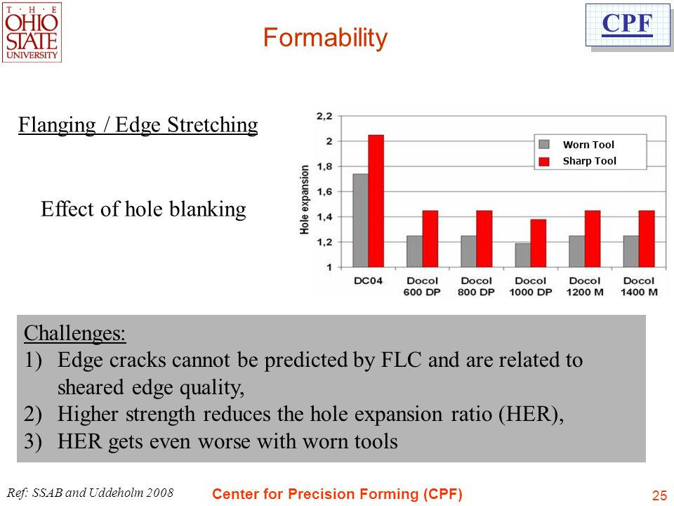 Formability Flanging / Edge Stretching Effect of hole blanking