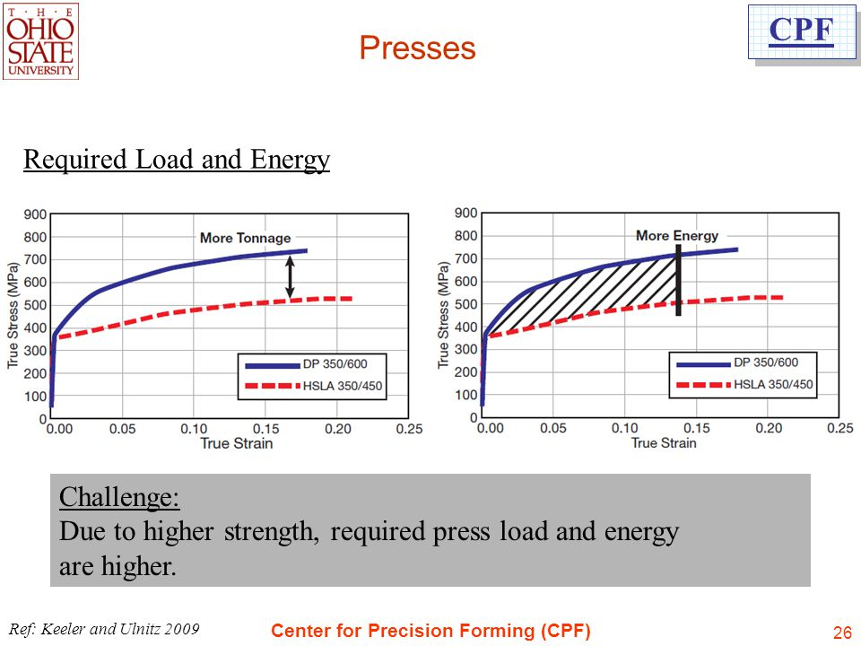 Presses Required Load and Energy Challenge: