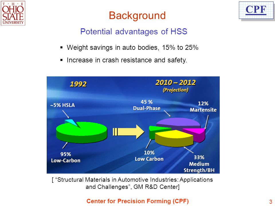 Potential advantages of HSS