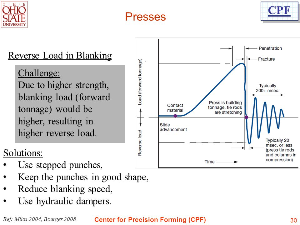 Presses Reverse Load in Blanking Challenge: Due to higher strength,