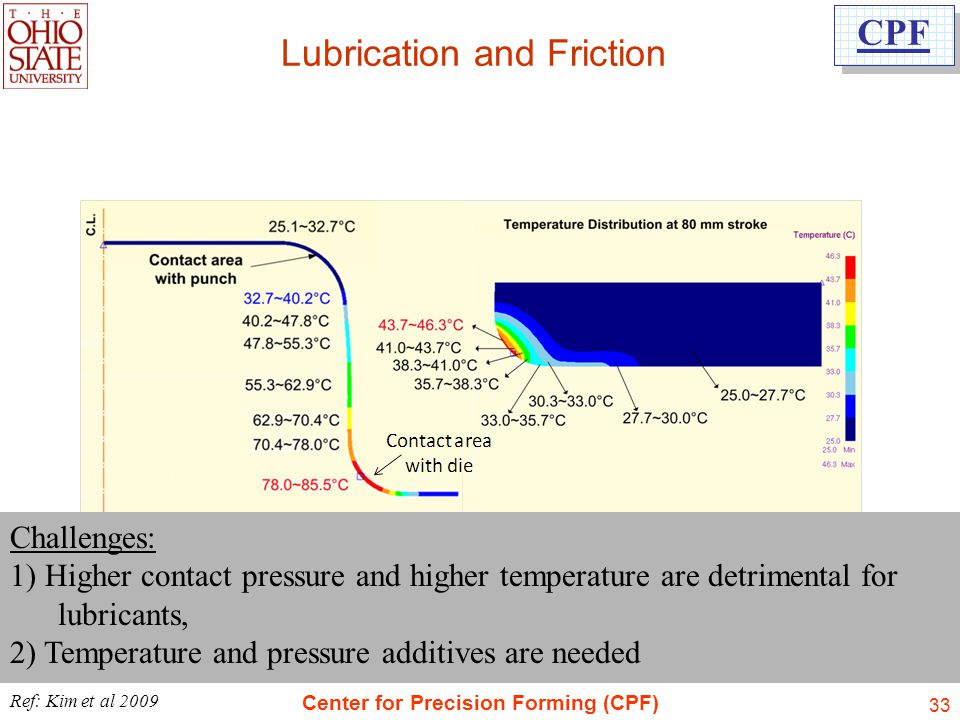 Lubrication and Friction