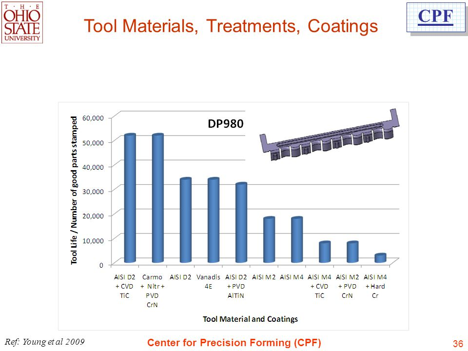 Tool Materials, Treatments, Coatings