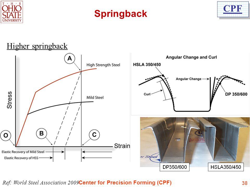 Springback Higher springback Ref: World Steel Association 2009