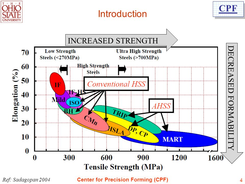 Introduction INCREASED STRENGTH DECREASED FORMABILITY