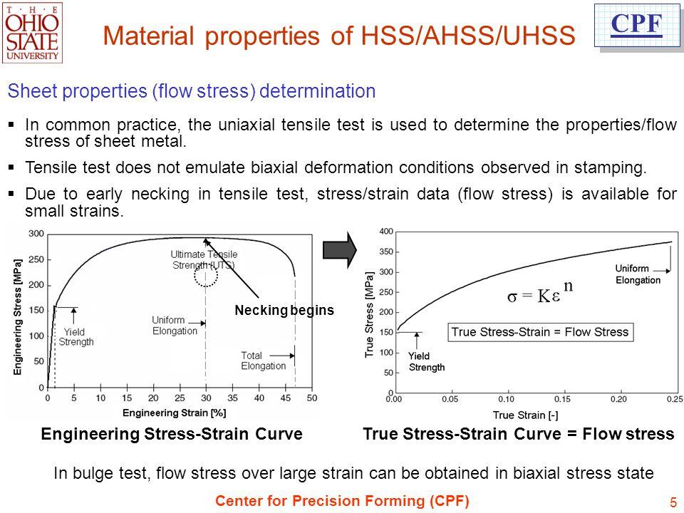 Engineering Stress-Strain Curve True Stress-Strain Curve = Flow stress