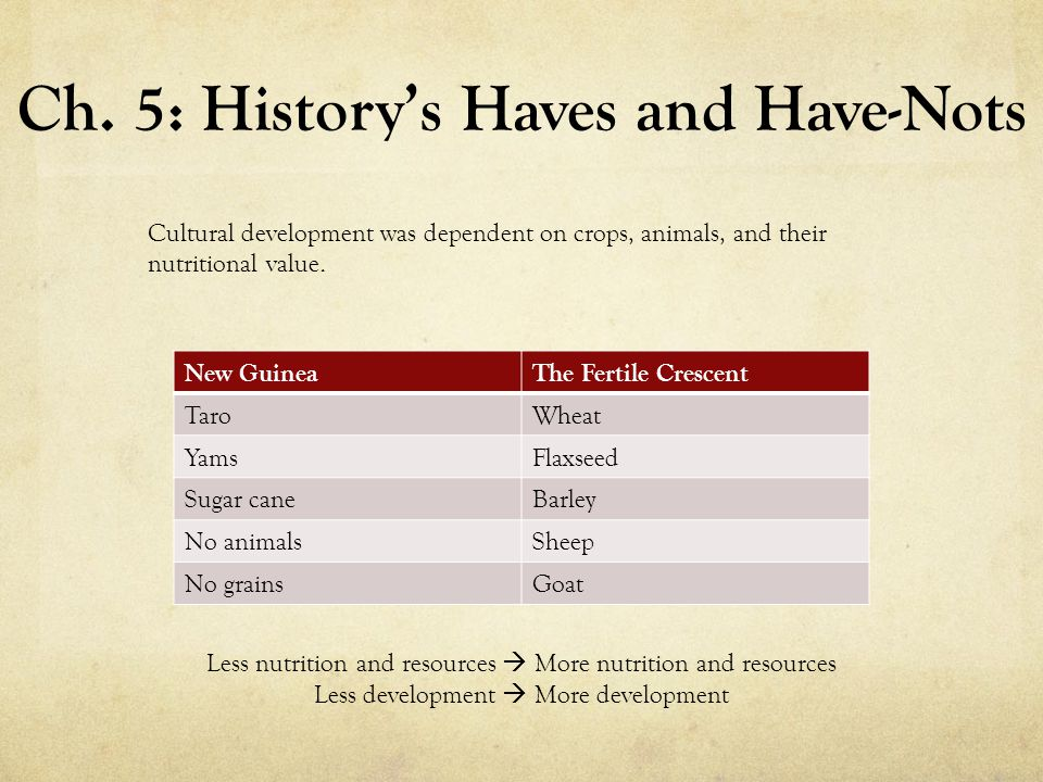 Ch. 5: History's Haves and Have-Nots