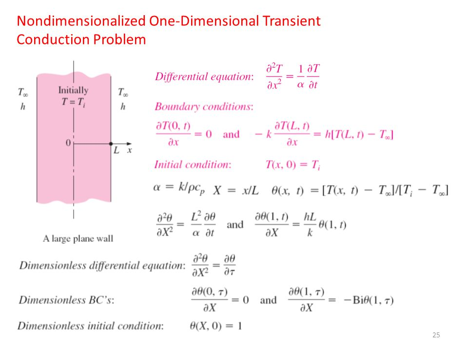 Nondimensionalized One-Dimensional Transient Conduction Problem