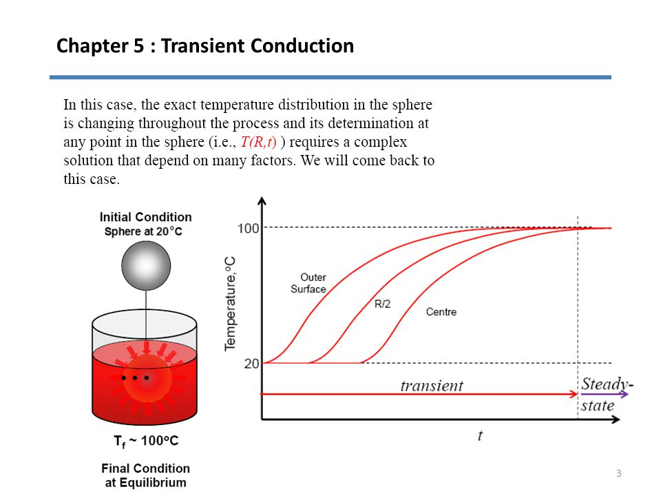 Chapter 5 : Transient Conduction