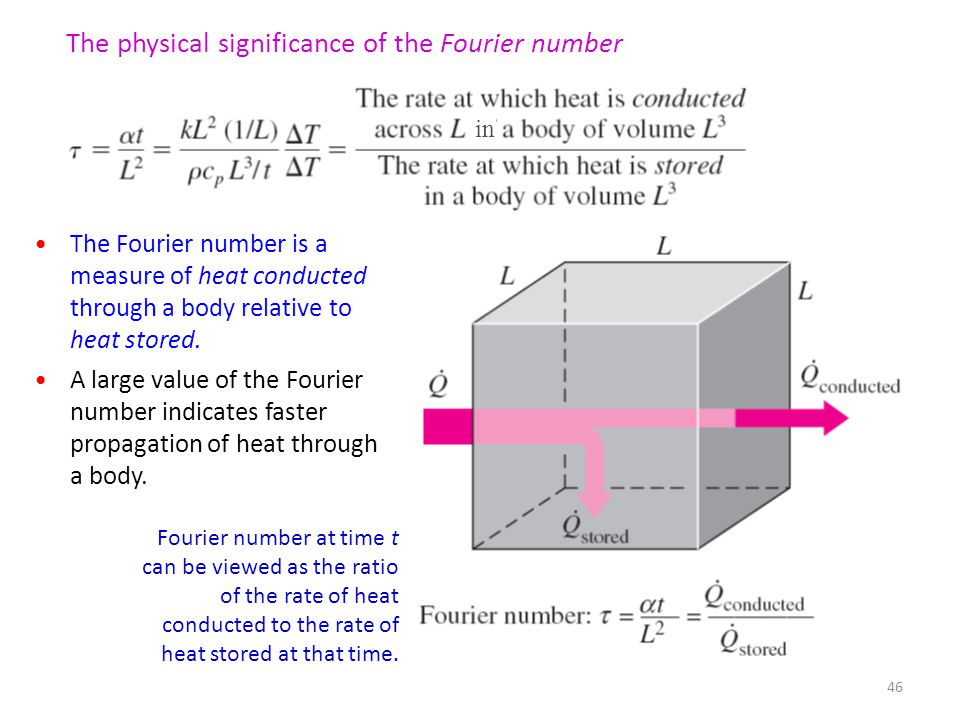 The physical significance of the Fourier number