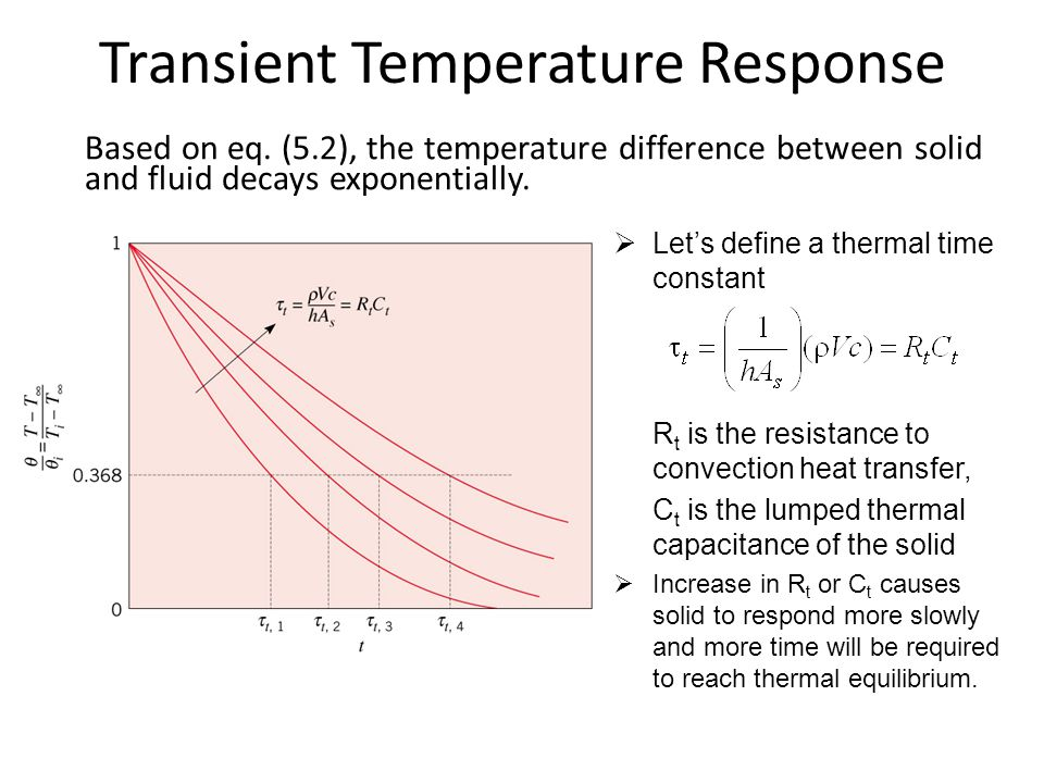 Transient Temperature Response