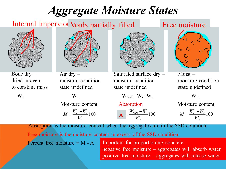 Aggregate Moisture States
