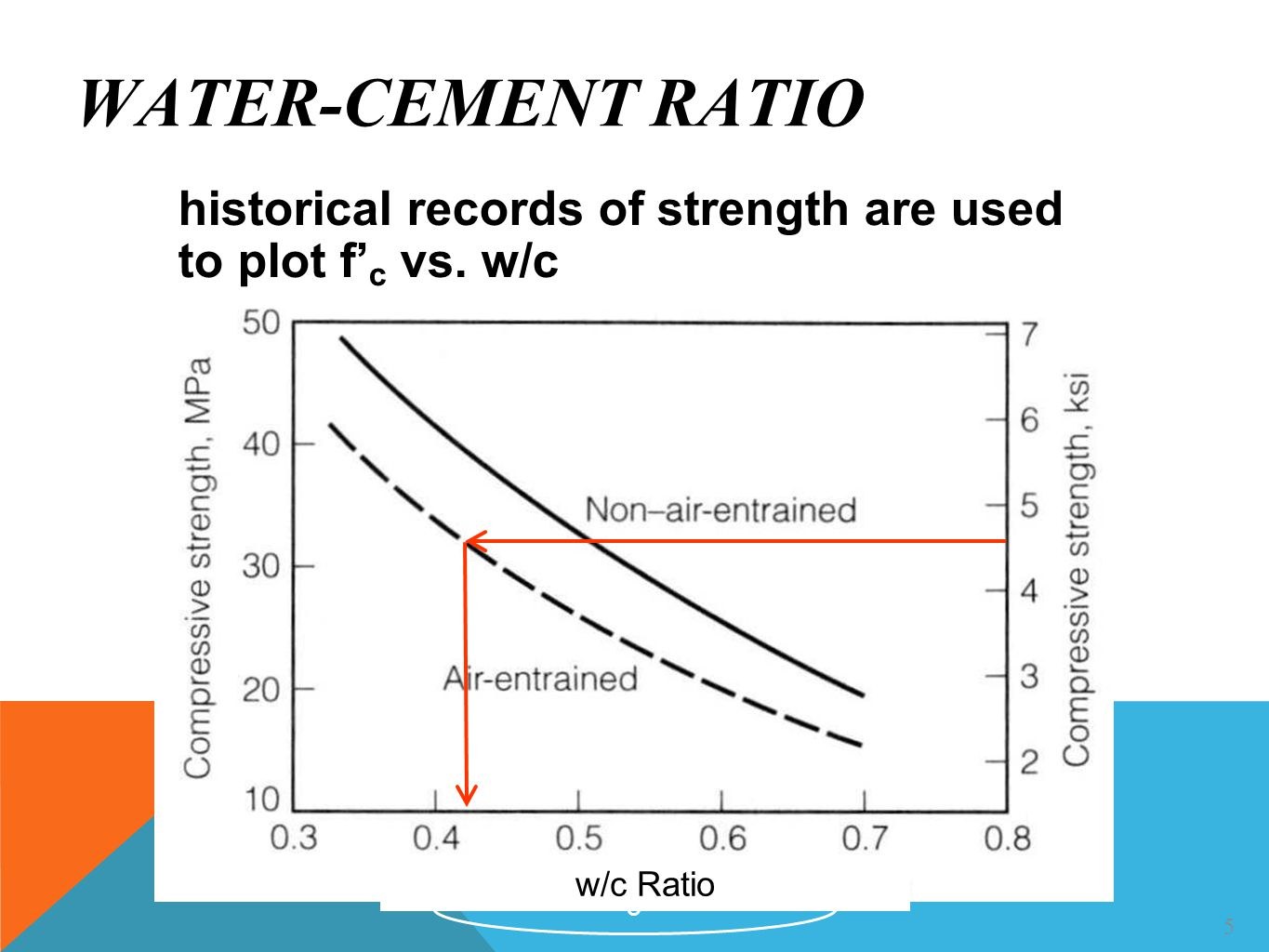 WATER-CEMENT RATIO historical records of strength are used to plot f'c vs. w/c w/c Ratio f'cr 5 5
