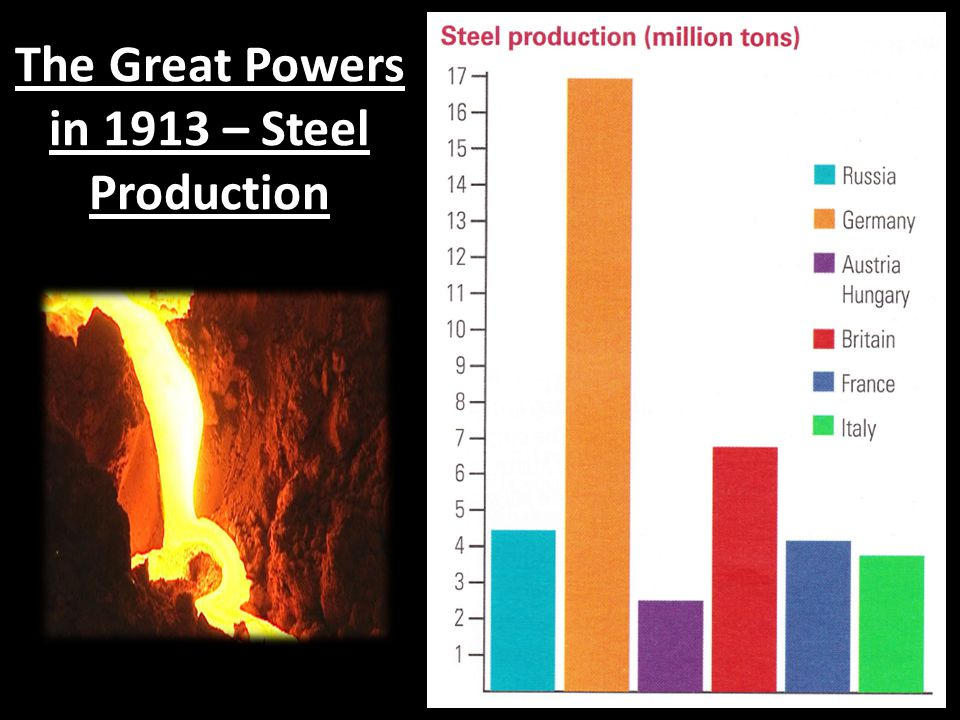 The Great Powers in 1913 – Steel Production