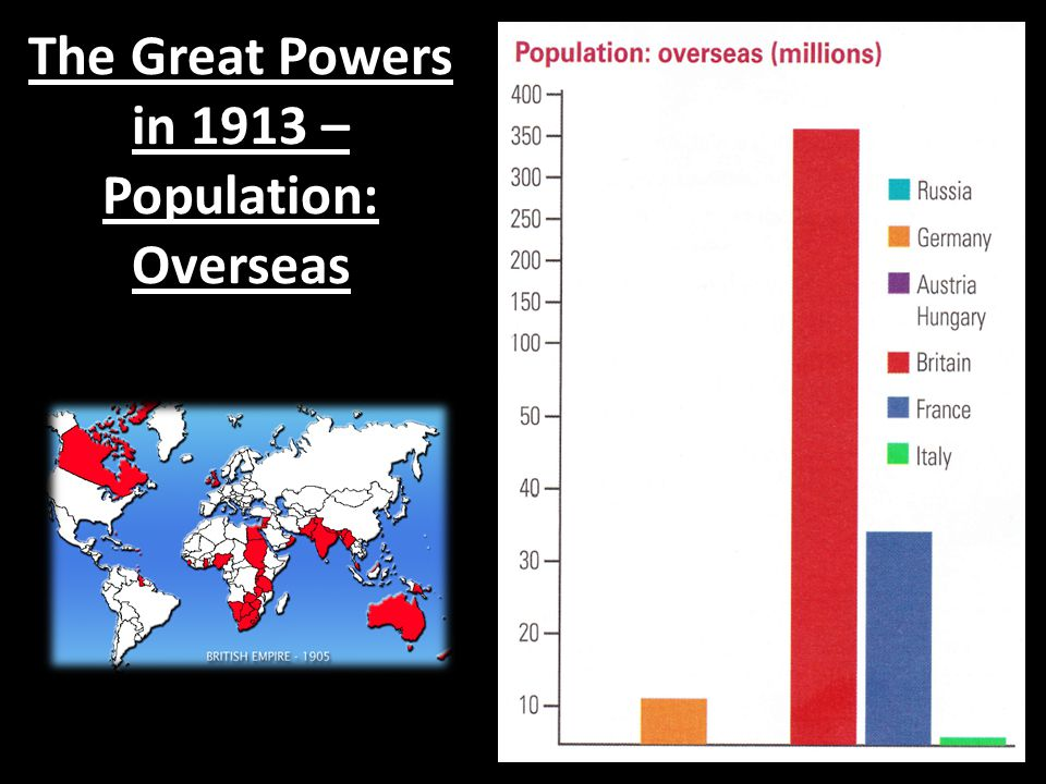The Great Powers in 1913 – Population: Overseas